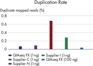 Lower duplication rate