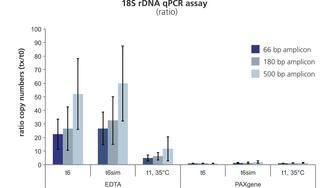 PAXgene Blood ccfDNA stabilization helps prevent release of gDNA into plasma during storage and transport.