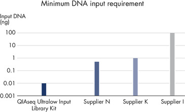 Minimum DNA input requirements for a selection of currently available library preparation products.