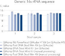 Comparable bacterial DNA recovery with all kits whether used manually or automated.
