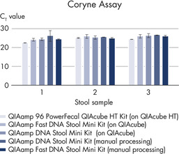 Even for difficult-to-lyse gram-positive bacteria, all the kits yielded comparable DNA recovery whether used manually or automated.