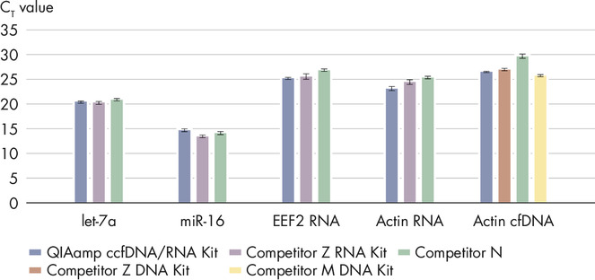 Competitive performance without compromising on DNA or RNA yields.