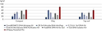 Figure 1: Isolate more high-quality genomic DNA.