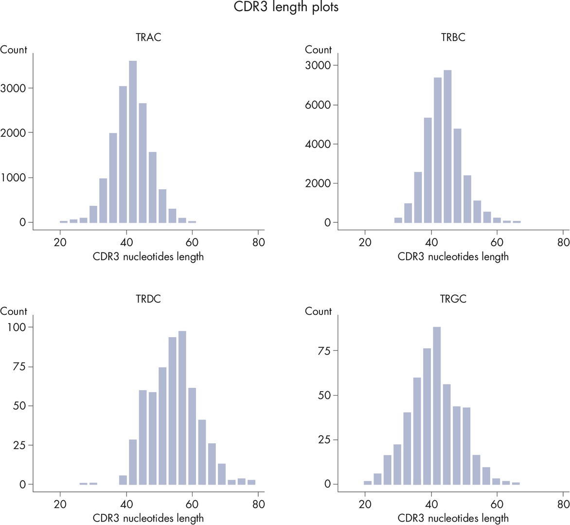CDR3 Length Plots are Shown for Each Receptor in from a Single Sample.