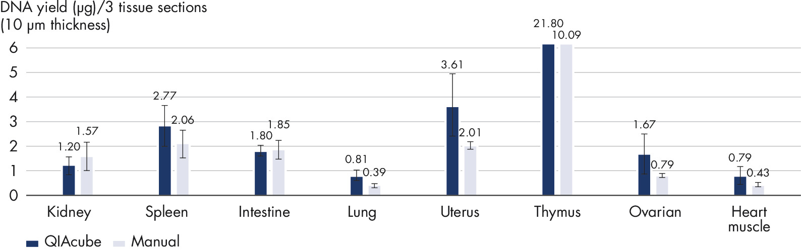 Comparison of manual and automated procedure: DNA yield from sections of PAXgene Tissue-fixed, paraffin-embedded (PFPE) tissue.