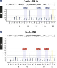 PCR optimized for Pyrosequencing.