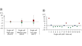 Highly sensitive detection of even low-abundance transcripts from single cells.