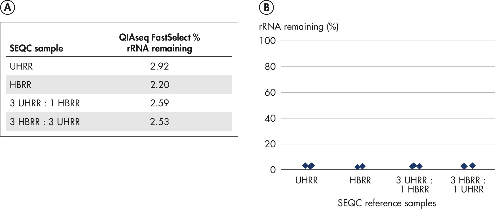 QIAseq FastSelect performance with sequencing quality control (SEQC) samples (% rRNA remaining).