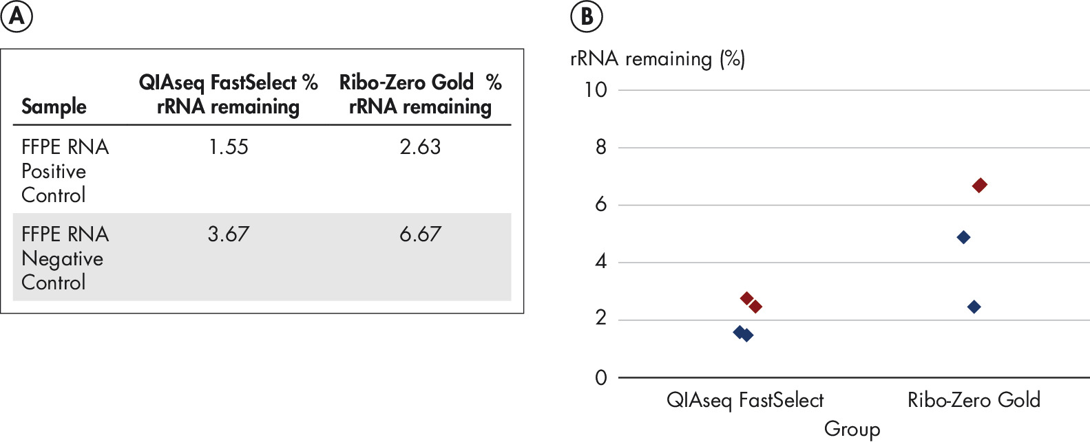 QIAseq FastSelect provides robust performance with FFPE standards (% rRNA remaining).