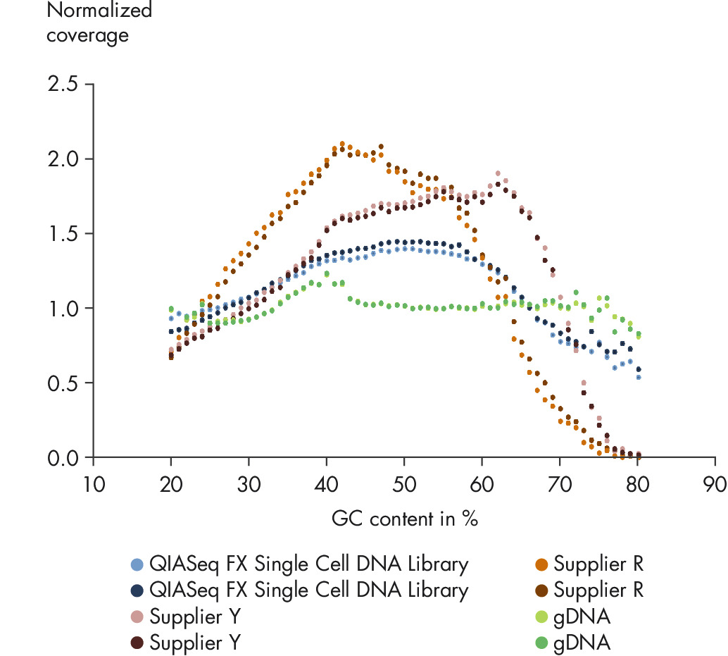 GC-bias of single cell whole genome sequencing kits