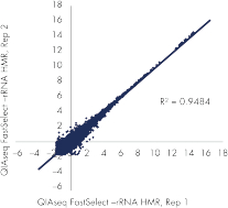 QIAseq FastSelect–rRNA HMR Kit maintains the expression profile: consistent detection of expressed genes (RPKM >0.3).