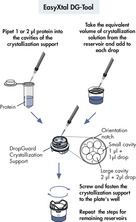 Setting up crystallization trials using DropGuard crystallization supports. <a></a>