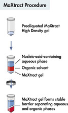 MaXtract procedure.