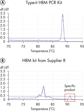 Highly specific and successful amplification of difficult genomic loci due to the unique HRM buffer system