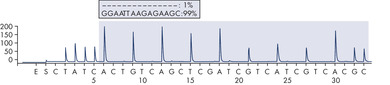 Pyrogram trace of a normal genotype in exon 19.
