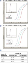 Comparable results in one-step and two-step RT-PCR.