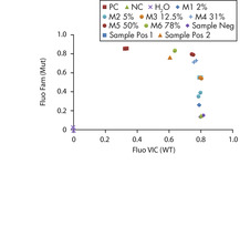 Representative allelic discrimination experiments for semi-quantitative detection of the JAK2 V617F/G1849T mutation in genomic DNA.