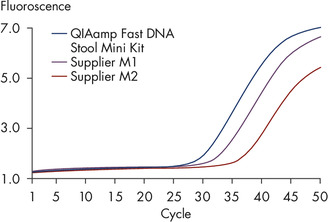 High sensitivity in qPCR.