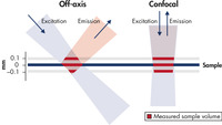 Comparison of the off-axis and confocal principle