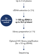 Designed for any NGS-based cfDNA research.