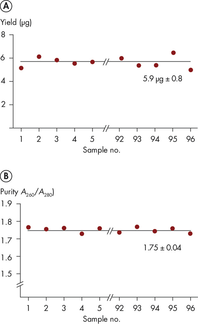 Reproducibility of yield and purity.