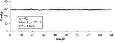 Highly reproducible analysis of a 96-well plate.