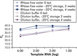 Reliable dilution and storage of RNA standards using QuantiTect Nucleic Acid Dilution Buffer.