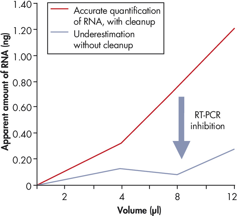 Efficient removal of real-time RT-PCR inhibitors.