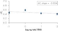 PCR - QIAGEN