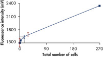 Efficient detection of viable cells.