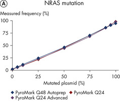 Compatibility among PyroMark platforms for mutation analysis.
