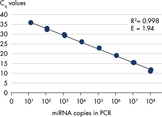 Serial dilution of hsa-miR-181a.