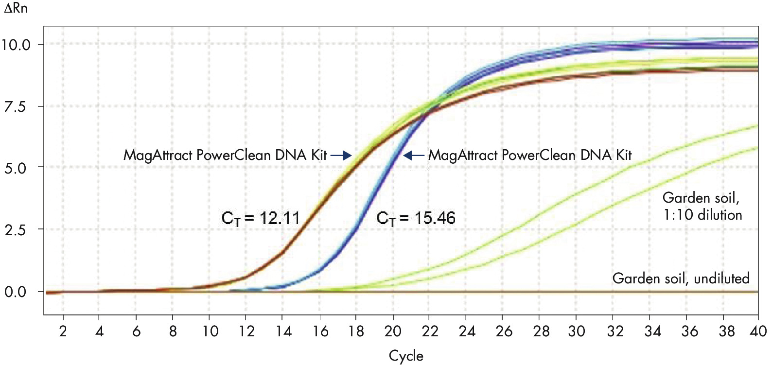 Figure 3. Clean up for downstream processes using the MagAttract PowerClean DNA Kit