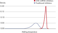 LNA miRNA inhibitors have high uniform potency.