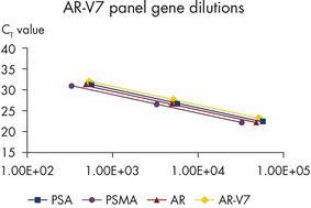 Figure 4: AR-V7 panel gene dilutions.