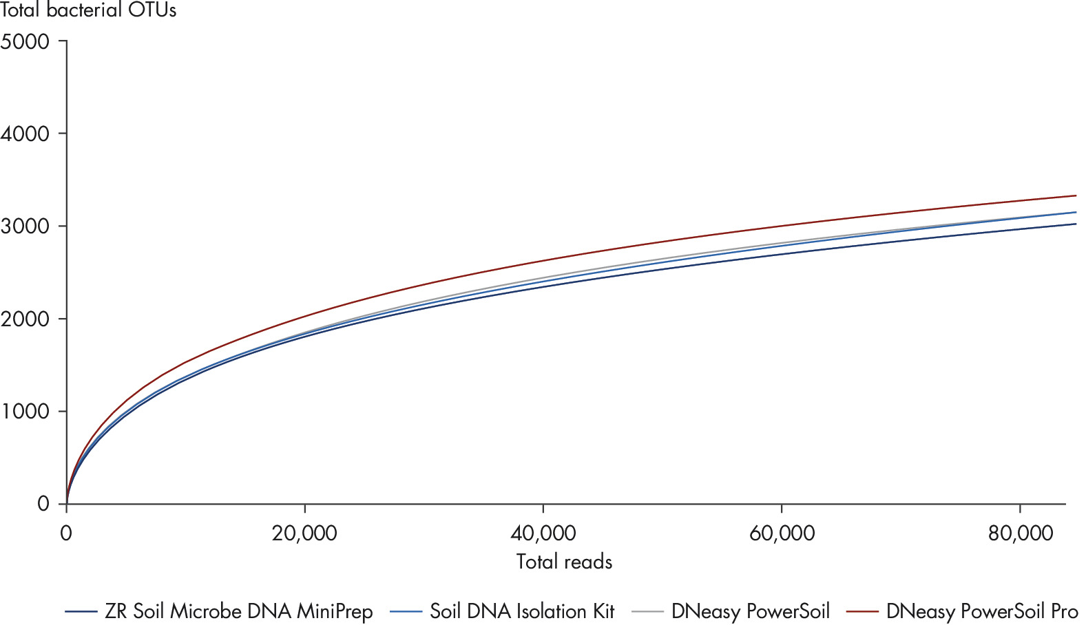 Figure 3: Increased bacterial OTUs with the new DNeasy PowerSoil Pro Kit.