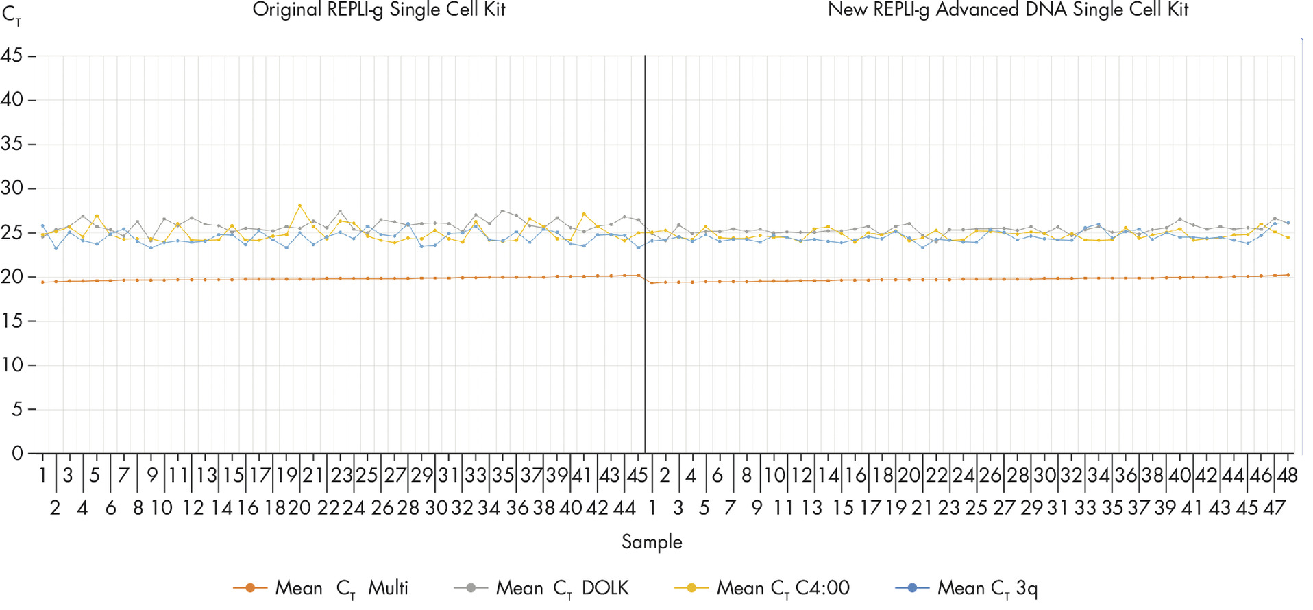 Reproducibility of REPLI-g Advanced DNA Single Cell Kit using single MCF7 cells.