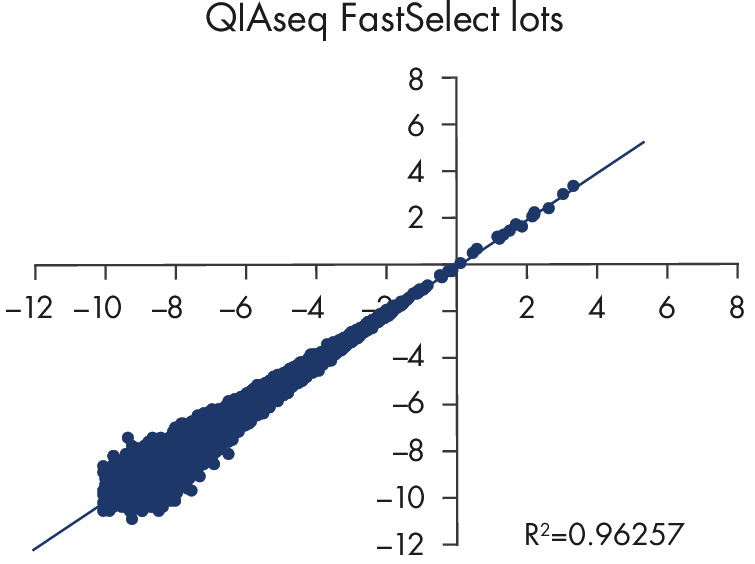 QIAseq FastSelect provides robust lot-to-lot reproducibility for RNA depletion (gene expression results).
