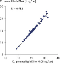 High correlation of preamplified versus non-preamplified cDNA.