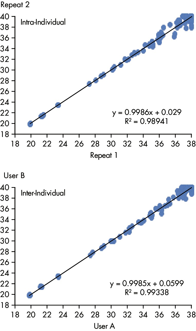Microbial DNA qPCR Arrays generate reliably reproducible results.