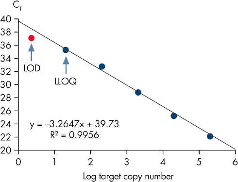 Limit of detection versus lower limit of quantification.
