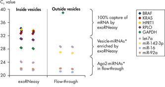exoRNeasy captures all mRNA and vesicle-specific miRNAs in plasma.