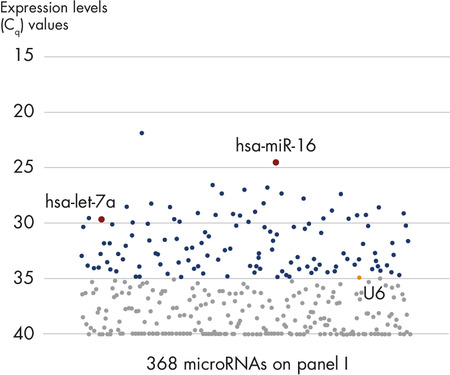 Expression profiling of 368 miRNAs using total RNA from 35 μl serum.