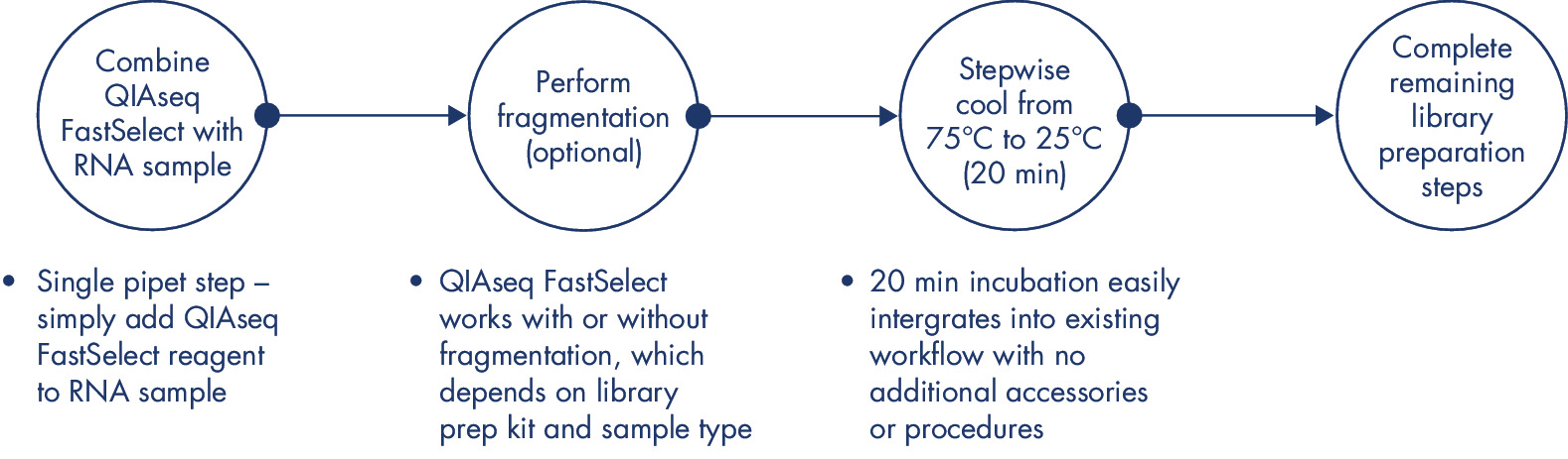 QIAseq FastSelect RNA removal workflow.